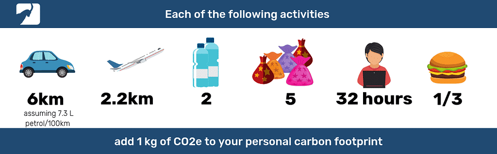 Each of the following activities add 1 kg of CO2 to your personal carbon footprint